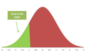 Normal Distribution Table Normal Distribution Table Normal Z Table And Area Under The Curve