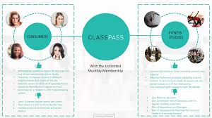 an in depth startup analysis is classpass the next unicorn or the