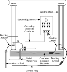grounding for test and measurement devices national instruments