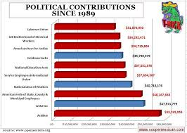 what special interests are the top campaign contributors