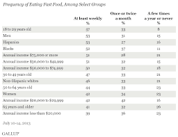 fast food still major part of u s diet