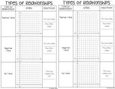 scatter plots and line of best fit activity activities math and