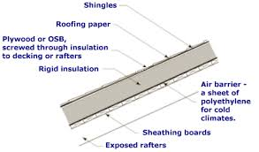Insulation For Ceilings by Adding Insulation To Cathedral Ceilings Old House Web