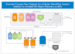 cross flow filtration cross flow membrane filtration systems process flow diagram for tmf cross flow filtration system