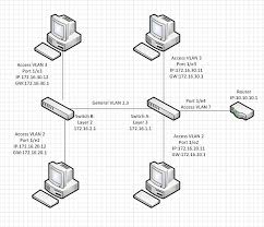 networking best practices connecting two switches powerconnect