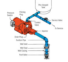 replacing a water pump cleanwater overview red lion