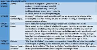 road not taken teaching metaphorical poems by john421969