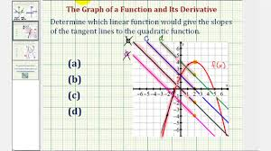ex 1 determine the graph of the derivative function given the