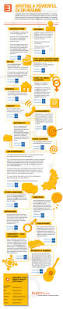 Cv Or Resume Writing A Powerful Cv Or Resume U2013 Infographic