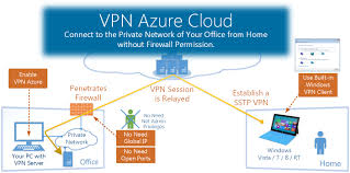 home to office vpn azure softether vpn project