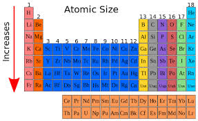 How Many Periods On The Periodic Table High Chemistry Atomic Size Wikibooks Open Books For An
