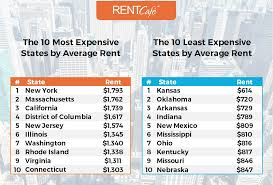 Average Rent For One Bedroom Apartment In Boston How Big Is A Rental Home In The Us Average Apartment Size By State