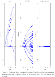 elastic nets zou and hastie 2005 regularization and variable selection via