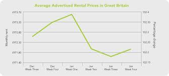 average rent price rental index analysis january 2013 january statistics mwu ltd