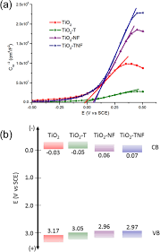 n and f codoped tio2 thin films on stainless steel for