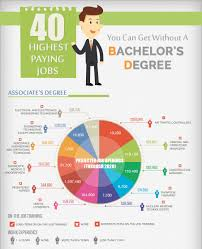 10 Highest Paid Jobs You Easiest Bachelor Degree To Get