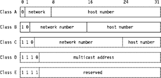 network class ip addressing