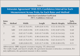 ultrasound machine comparison table characterization of rotator cuff tears ultrasound versus magnetic
