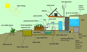 self sustaining homes how to build a totally self sustaining home