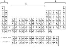 What Is The Purpose Of The Periodic Table Q Is It Possible For An Atomic Orbital To Exist Beyond The S P