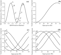 elimination of continuous wave component in a figure eight fiber
