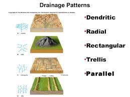 What Is Trellis Drainage Pattern Drainage Patterns U0026 Parameters