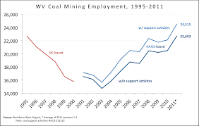 jobs under obama administration 1 500 coal mining jobs created since obama took office updated