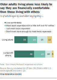 Being Comfortable Alone 3 Well Being Of Older Adults Living Alone Pew Research Center