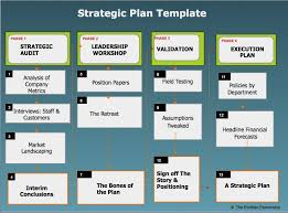 Strategic Planning Template Excel 5 Year Project Plan Template Excel Project Management Excel Template