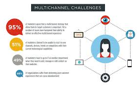 What Is A Channel Marketing Manager Barriers To Multichannel Marketing Success And How To Fix Them