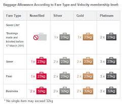 Virgin Baggage Fee | virgin australia new baggage allowance flight centre blog