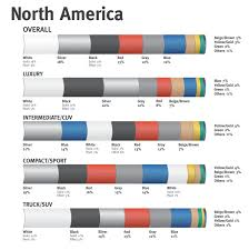 dupont 2008 automotive color popularity report archive car