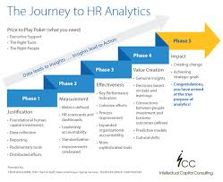 are you using hr analytics and metrics effectively talent