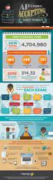 best 25 ap exams ideas on pinterest ap test test exam and my test