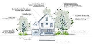 energy efficient home bring solar home san antonios solar power project how to make