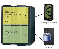 Db2 Database Administrator Ibm Technology Made Simple Data Analytics Technology