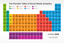 Online Periodic Table by Online Marketing News Facebook Says Hello Twitter Gets More