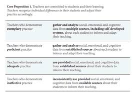 how can teacher evaluation improve teaching leading from the