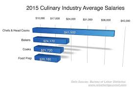 chef de cuisine salary what it takes to become an executive chef the reluctant gourmet