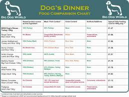 puppies food chart socialmediaworks co