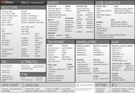 css tutorial pdf for dummies cheat sheet all cheat sheets in one page