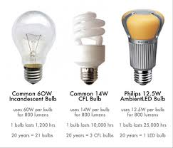 light bulb high efficiency light bulbs latest advancement in