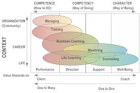 Counselling Skills For Managers Coaching Mentoring Or Managing What S The Difference