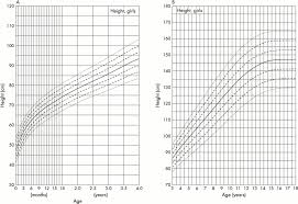 growth charts for down u0027s syndrome from birth to 18 years of age