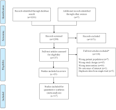a systematic review and meta analysis of trials of social network