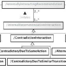 design criteria tmr uml class diagram for the tmr model