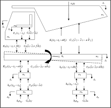 lagrangian formulation and numerical solutions to dump truck