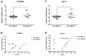 epigenetic alterations in the brain associated with hiv 1