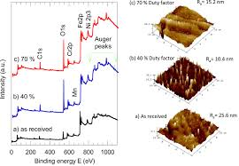 2 emission cuisine optical emission and surface characterization of stainless steel