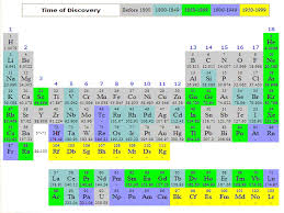 How Does The Modern Periodic Table Arrange Elements The Periodic Table The Big Questions Who Developed The First